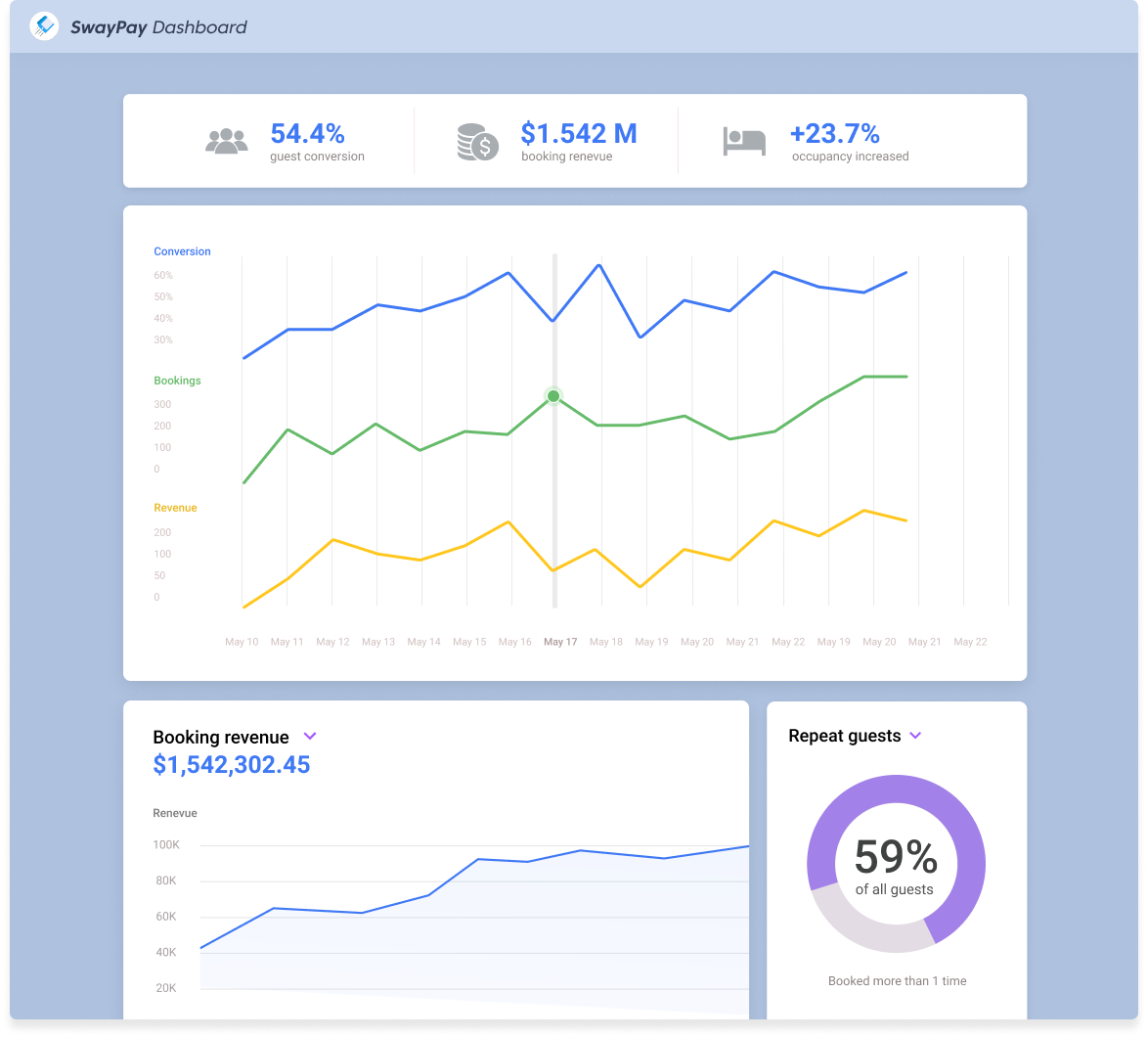 Dashboard app has bunch of graphs and charts