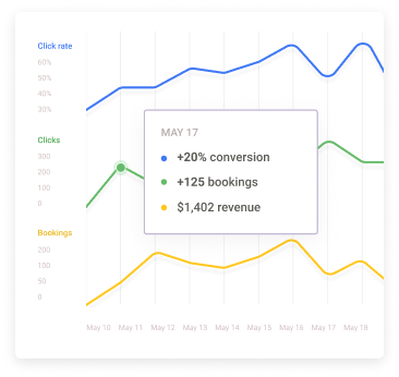graph showing revenue, clicks and bookings